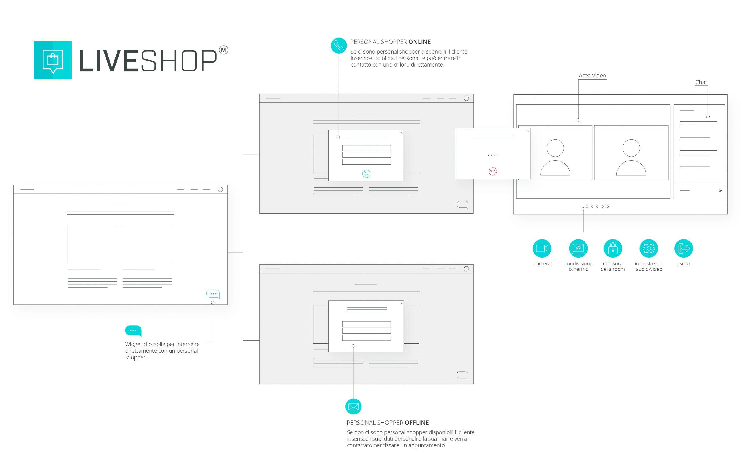 Tecnologia_live-shopping_showrooming-digitale